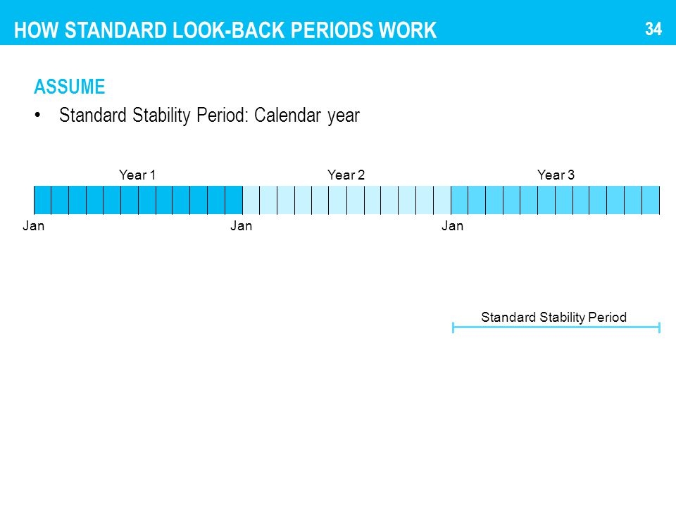 HOW STANDARD LOOK-BACK PERIODS WORK ASSUME Standard Stability Period: Calendar year Jan Year 1 Standard Stability Period Year 2Year 3 34