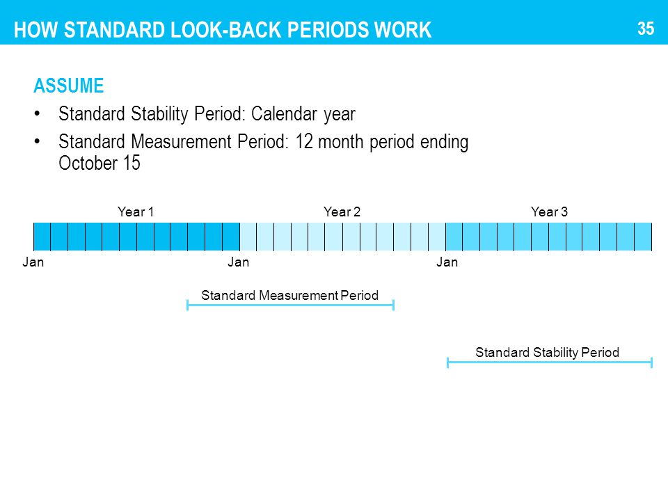 HOW STANDARD LOOK-BACK PERIODS WORK ASSUME Standard Stability Period: Calendar year Standard Measurement Period: 12 month period ending October 15 Jan