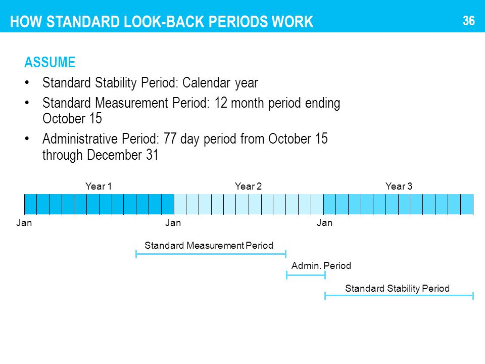 HOW STANDARD LOOK-BACK PERIODS WORK ASSUME Standard Stability Period: Calendar year Standard Measurement Period: 12 month period ending October 15 Adm