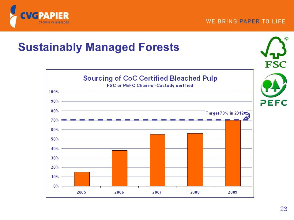 23 Sustainably Managed Forests