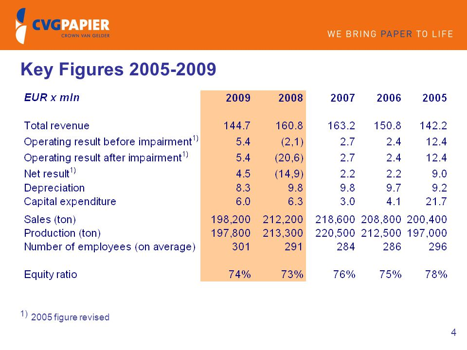 4 Key Figures 2005-2009 1) 2005 figure revised