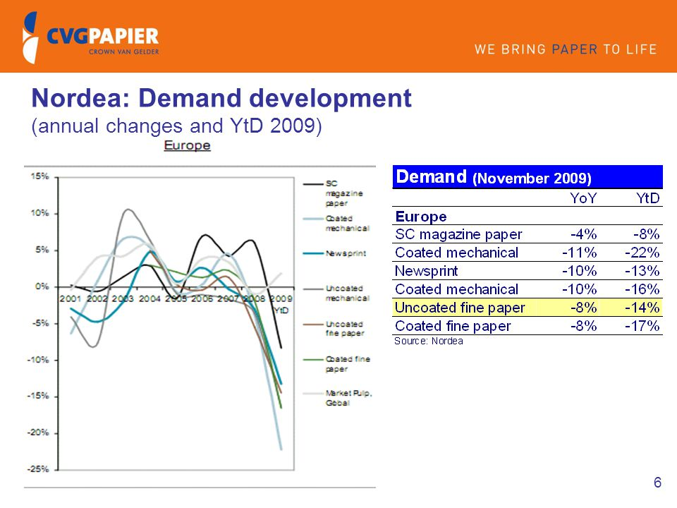 6 Nordea: Demand development (annual changes and YtD 2009)