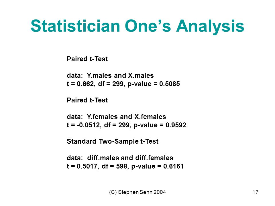 (C) Stephen Senn 200417 Statistician One's Analysis Paired t-Test data: Y.males and X.males t = 0.662, df = 299, p-value = 0.5085 Paired t-Test data: Y.females and X.females t = -0.0512, df = 299, p-value = 0.9592 Standard Two-Sample t-Test data: diff.males and diff.females t = 0.5017, df = 598, p-value = 0.6161