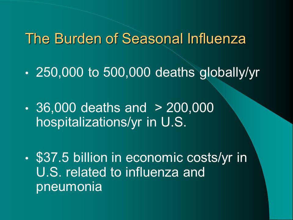 The Burden of Seasonal Influenza 250,000 to 500,000 deaths globally/yr 36,000 deaths and > 200,000 hospitalizations/yr in U.S.