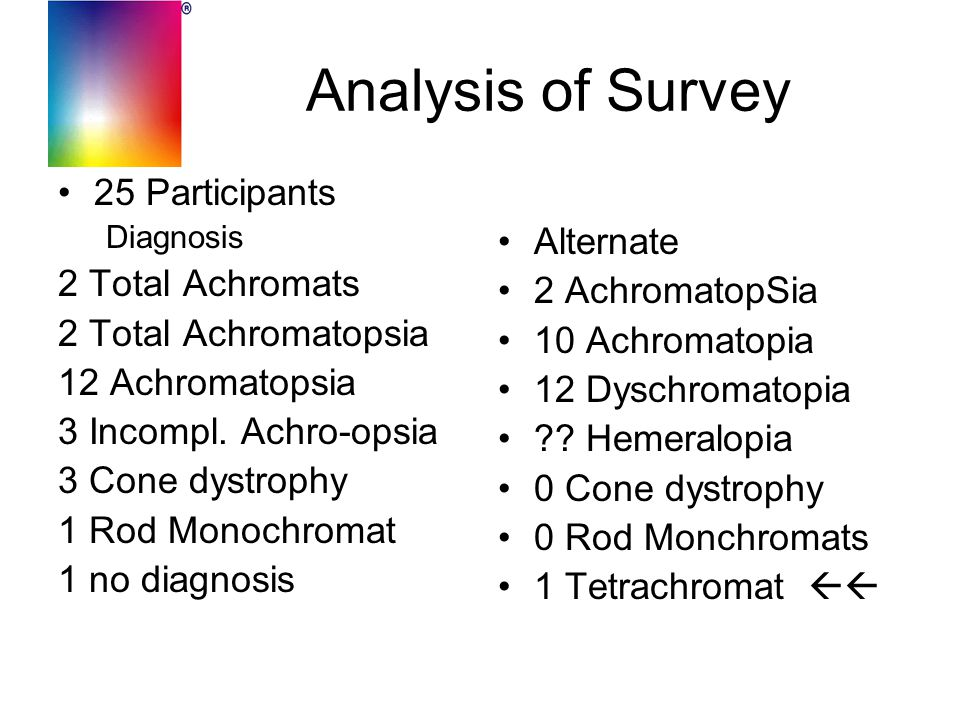 Analysis of Survey 25 Participants Diagnosis 2 Total Achromats 2 Total Achromatopsia 12 Achromatopsia 3 Incompl. Achro-opsia 3 Cone dystrophy 1 Rod Mo