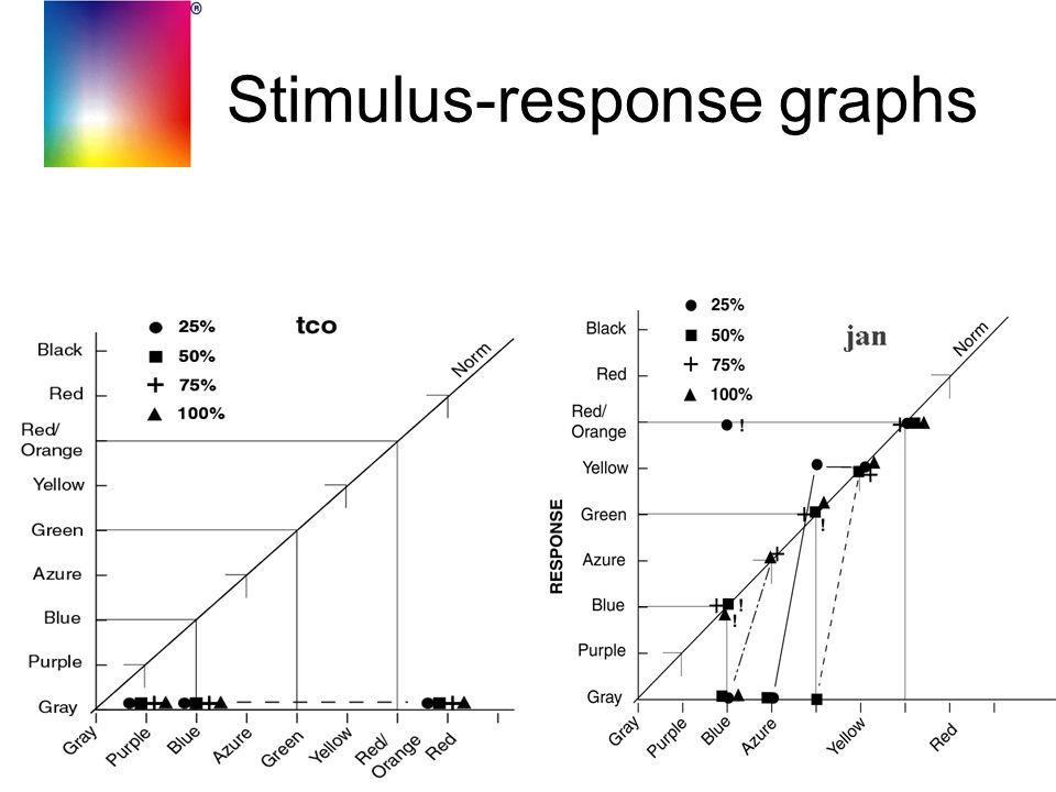 Stimulus-response graphs