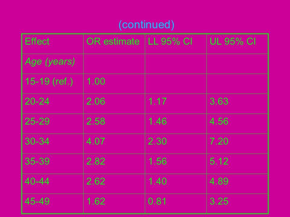 (continued) EffectOR estimateLL 95% CIUL 95% CI Age (years) 15-19 (ref.)1.00 20-242.061.173.63 25-292.581.464.56 30-344.072.307.20 35-392.821.565.12 4