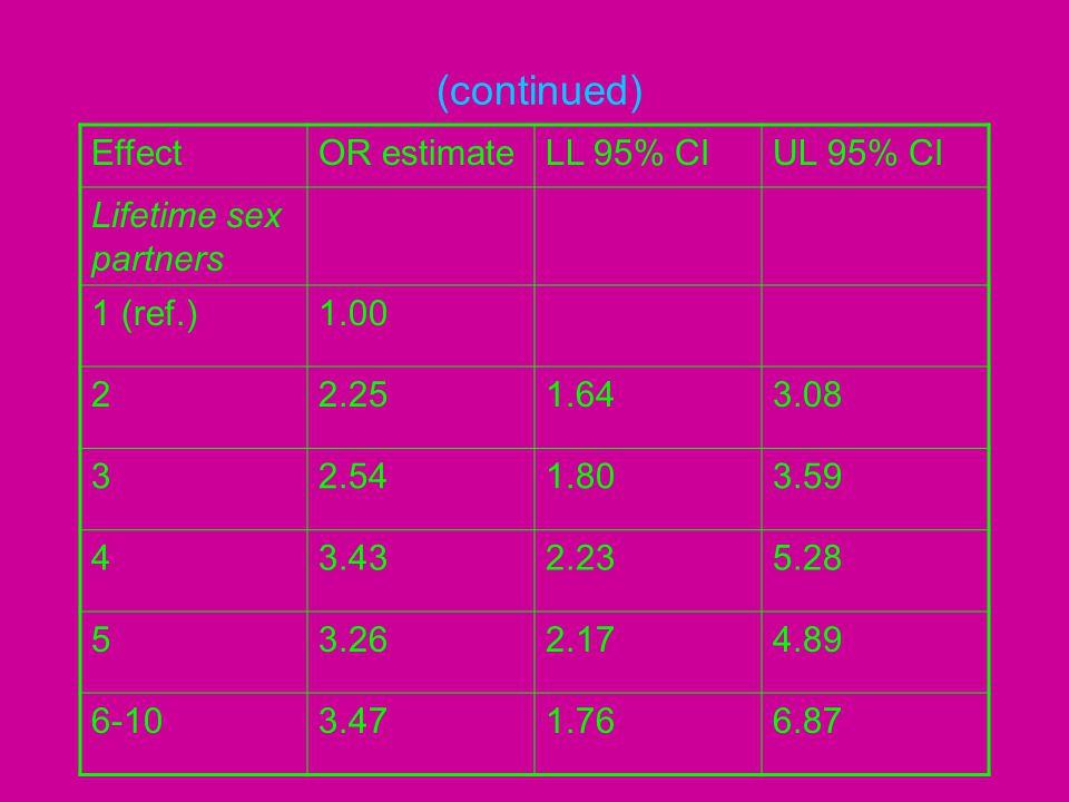 (continued) EffectOR estimateLL 95% CIUL 95% CI Lifetime sex partners 1 (ref.)1.00 22.251.643.08 32.541.803.59 43.432.235.28 53.262.174.89 6-103.471.7
