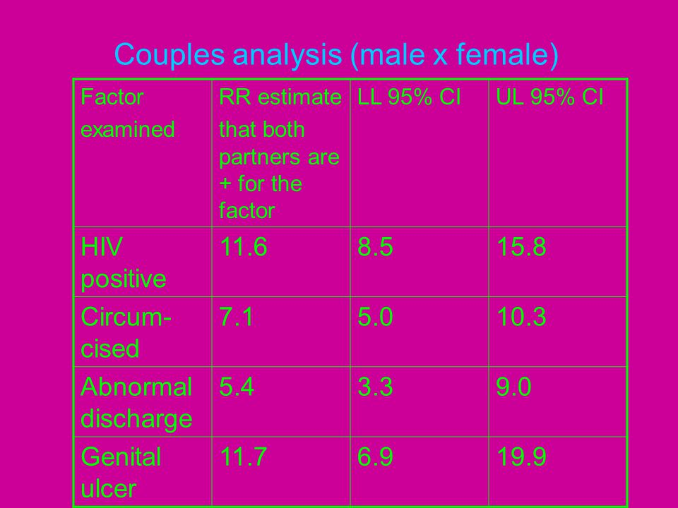 Couples analysis (male x female) Factor examined RR estimate that both partners are + for the factor LL 95% CIUL 95% CI HIV positive 11.68.515.8 Circu