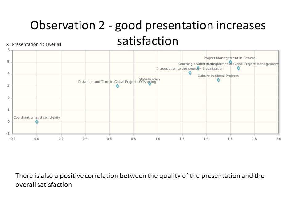 Observation 2 - good presentation increases satisfaction There is also a positive correlation between the quality of the presentation and the overall satisfaction