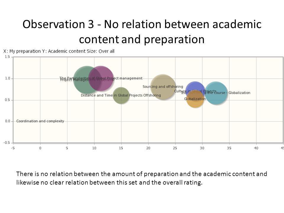 Observation 3 - No relation between academic content and preparation There is no relation between the amount of preparation and the academic content and likewise no clear relation between this set and the overall rating.