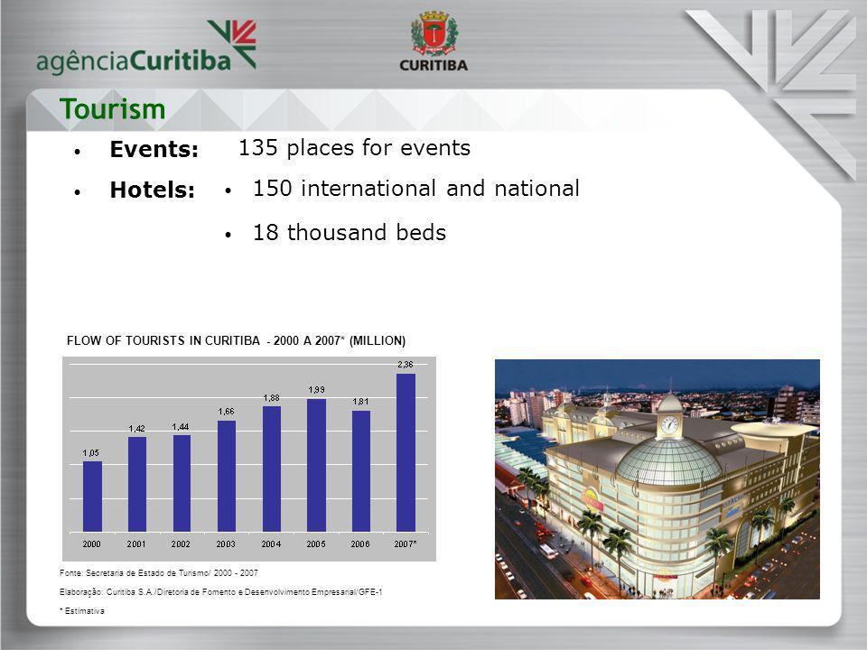 Events: 135 places for events Hotels: 150 international and national 18 thousand beds FLOW OF TOURISTS IN CURITIBA - 2000 A 2007* (MILLION) Tourism Fo