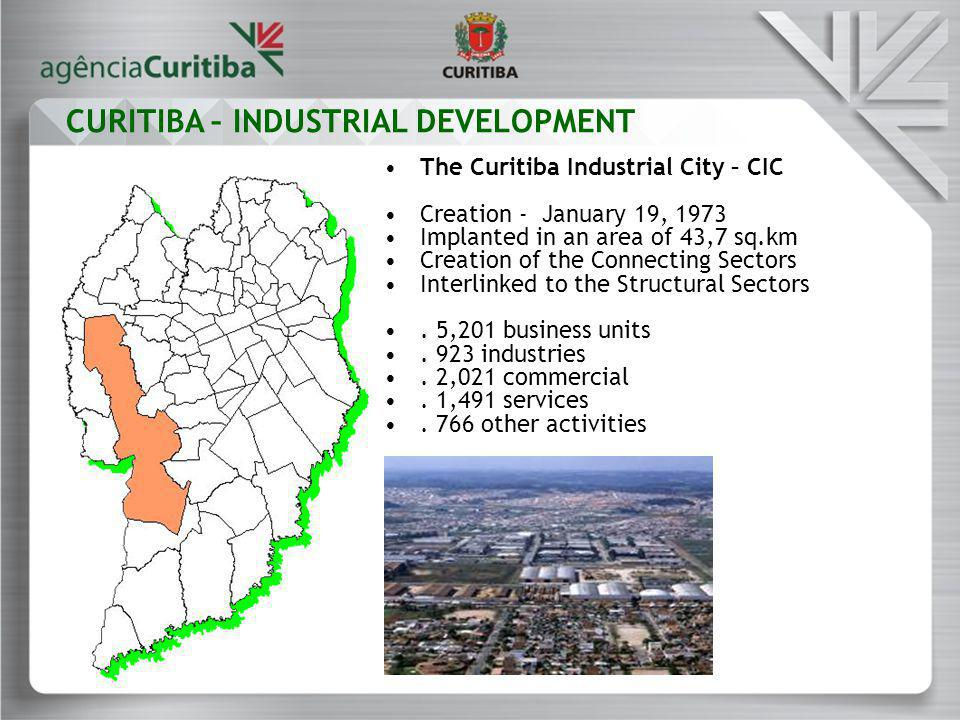 The Curitiba Industrial City – CIC Creation - January 19, 1973 Implanted in an area of 43,7 sq.km Creation of the Connecting Sectors Interlinked to the Structural Sectors.