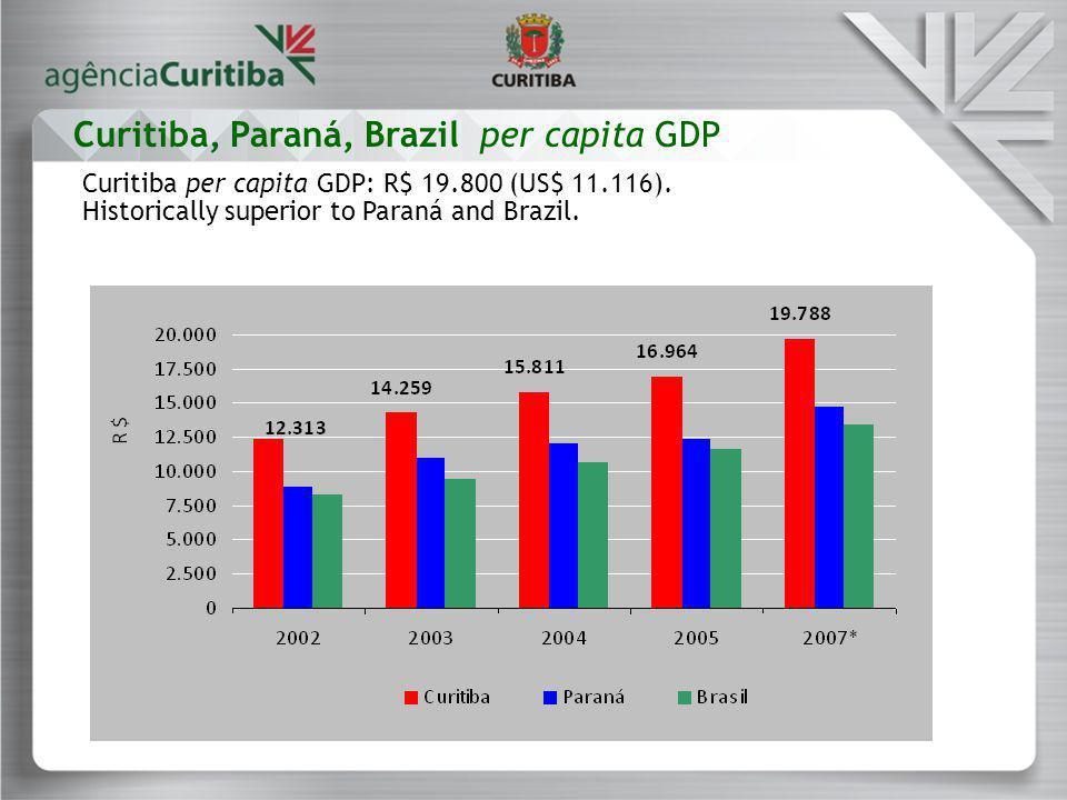 Curitiba per capita GDP: R$ 19.800 (US$ 11.116). Historically superior to Paraná and Brazil.