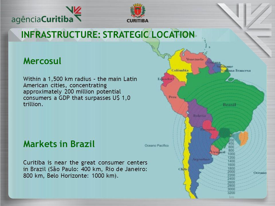Mercosul Within a 1,500 km radius – the main Latin American cities, concentrating approximately 200 million potential consumers a GDP that surpasses U