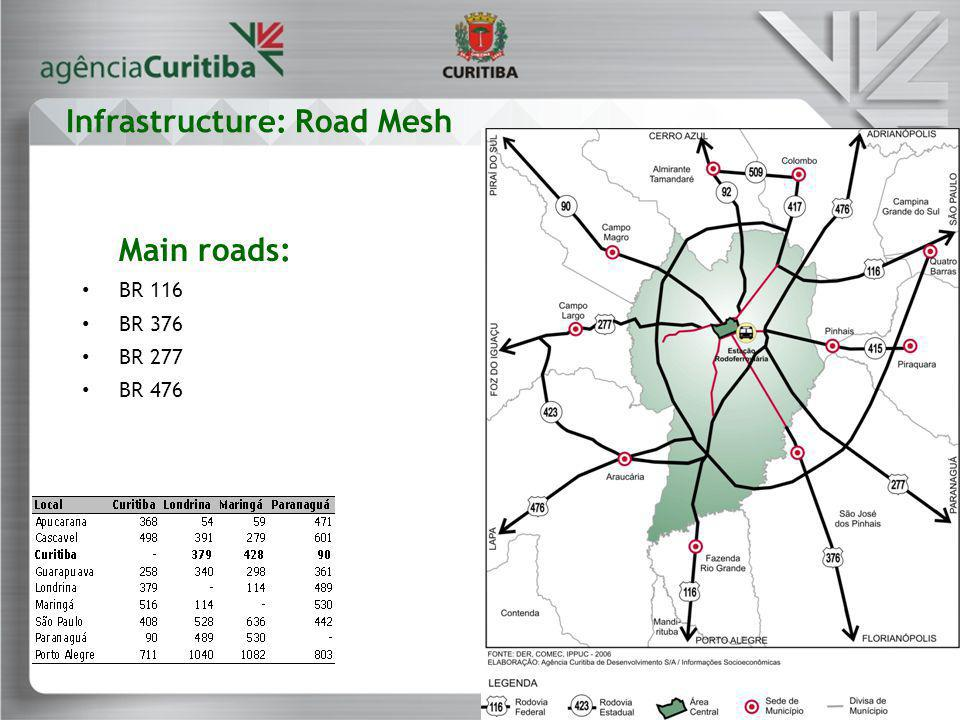 Main roads: BR 116 BR 376 BR 277 BR 476 Infrastructure: Road Mesh