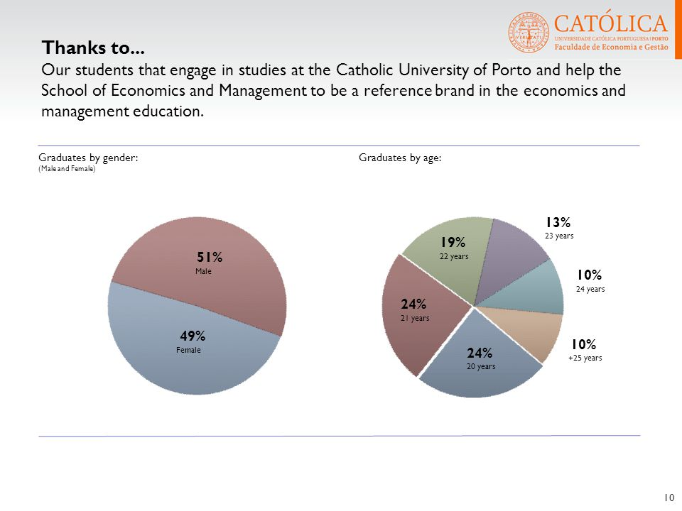 Thanks to... Our students that engage in studies at the Catholic University of Porto and help the School of Economics and Management to be a reference