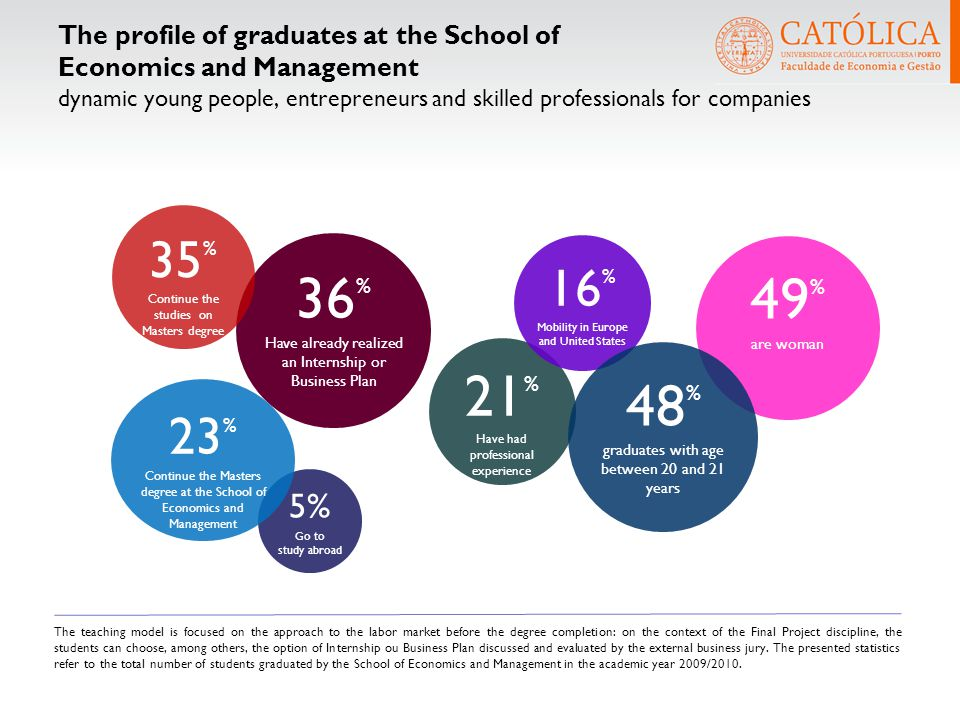 49 % are woman The profile of graduates at the School of Economics and Management dynamic young people, entrepreneurs and skilled professionals for co