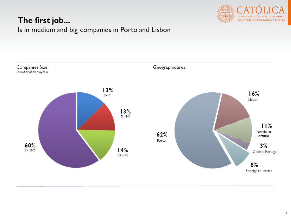 The first job... Is in medium and big companies in Porto and Lisbon 7 Companies Size : (number of employees) Geographic area: 62% Porto 16% Lisbon 11%