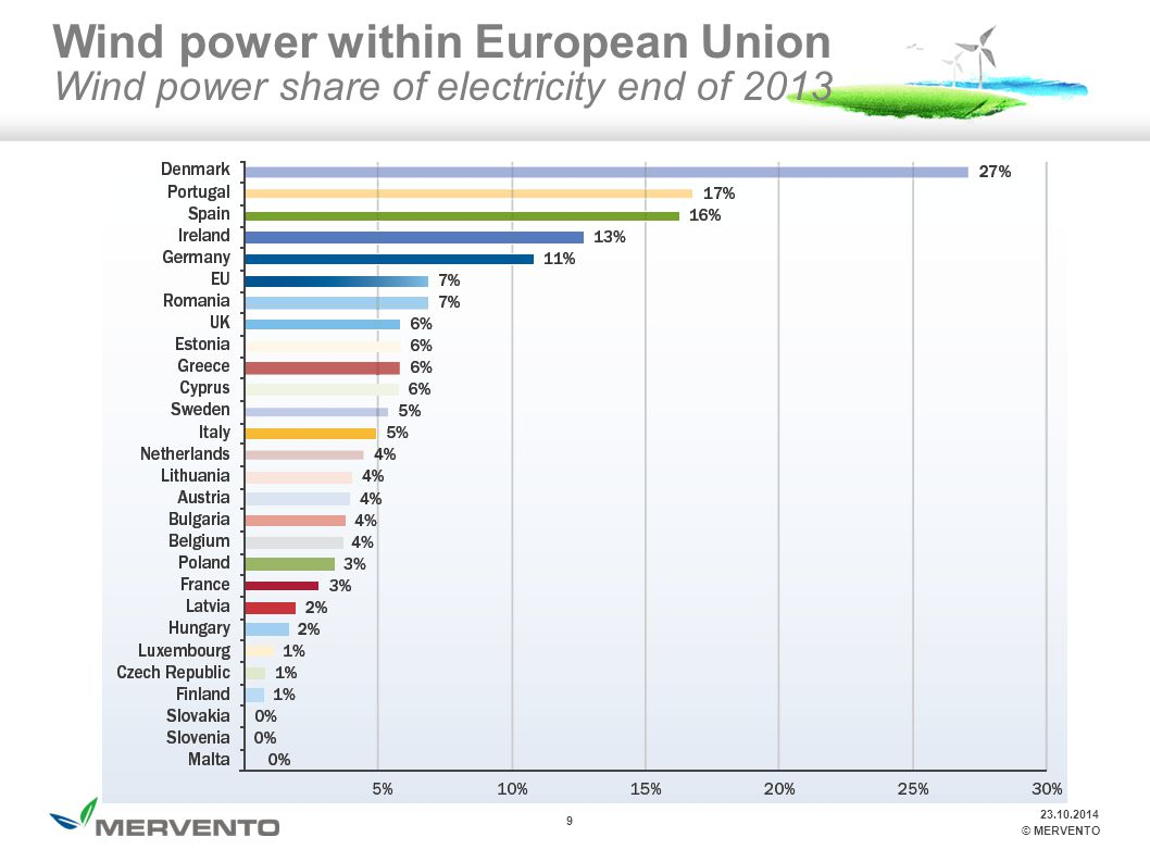 9 © MERVENTO Wind power within European Union Wind power share of electricity end of 2013 23.10.2014