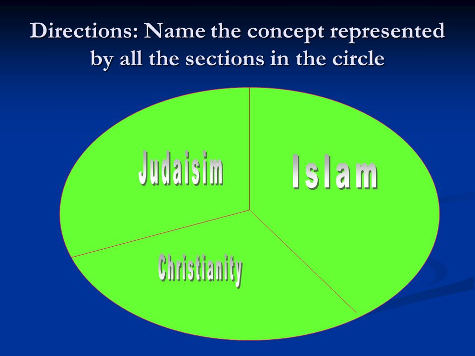 Directions: Name the concept represented by all the sections in the circle
