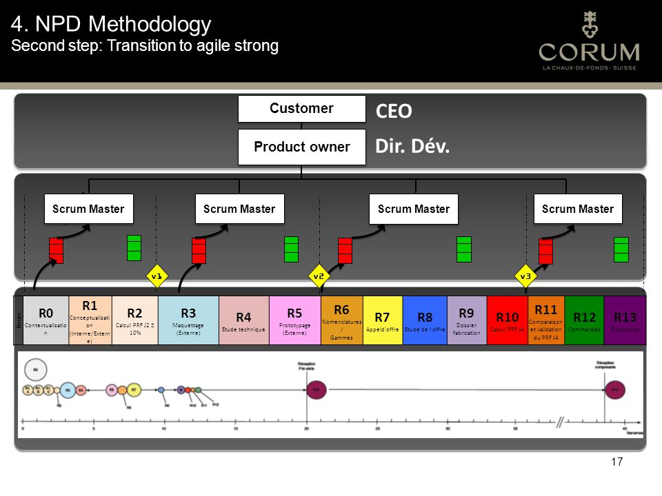 4. NPD Methodology Second step: Transition to agile strong 17 Customer CEO Product owner Dir.
