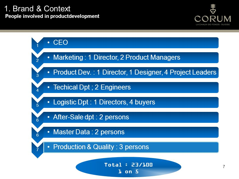 1. Brand & Context People involved in productdevelopment 7 1 CEO 2 Marketing : 1 Director, 2 Product Managers 3 Product Dev. : 1 Director, 1 Designer,