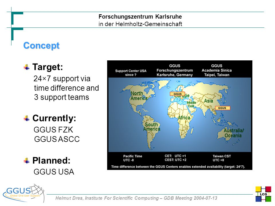 Forschungszentrum Karlsruhe in der Helmholtz-Gemeinschaft Helmut Dres, Institute For Scientific Computing – GDB Meeting 2004-07-13 Concept Target: 24×7 support via time difference and 3 support teams Currently: GGUS FZK GGUS ASCC Planned: GGUS USA