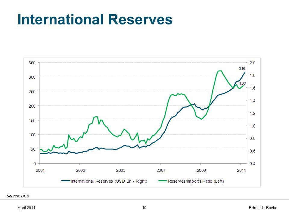 April 201110 Edmar L. Bacha International Reserves Source: BCB