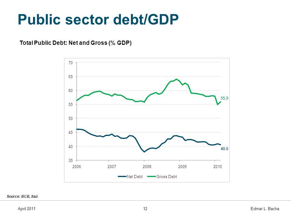 April 201112 Edmar L. Bacha Public sector debt/GDP Source: BCB, Itaú Total Public Debt: Net and Gross (% GDP)