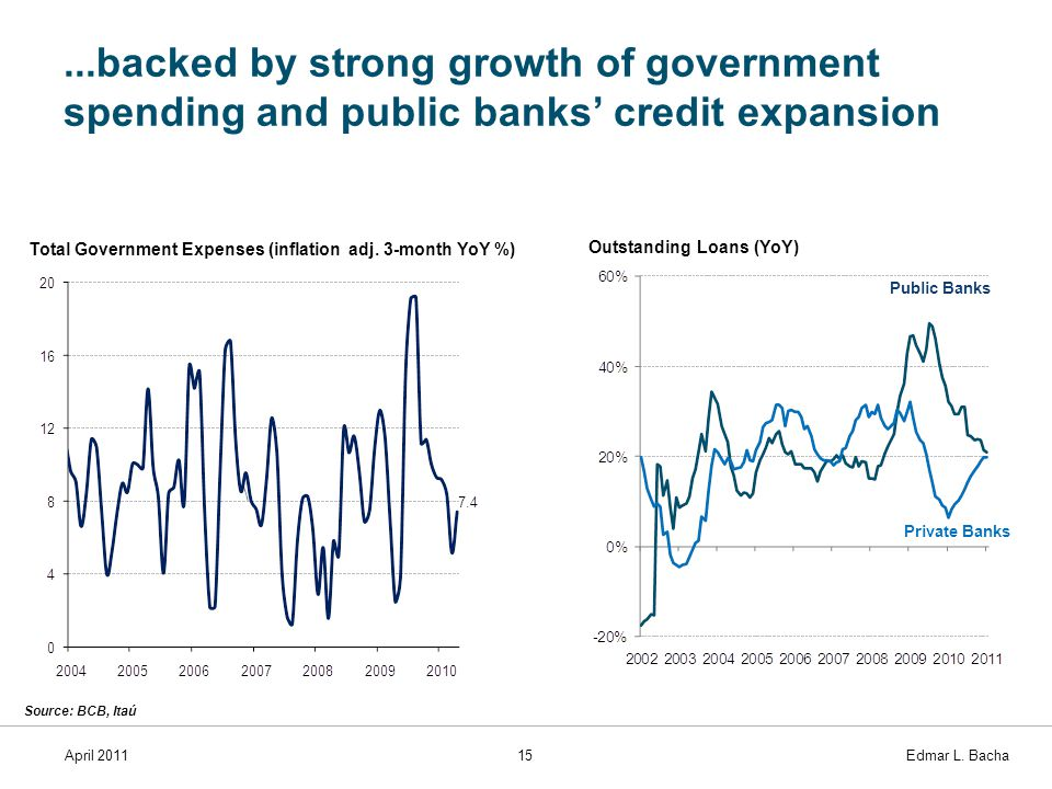 April 201115 Edmar L. Bacha...backed by strong growth of government spending and public banks' credit expansion Outstanding Loans (YoY) Total Governme