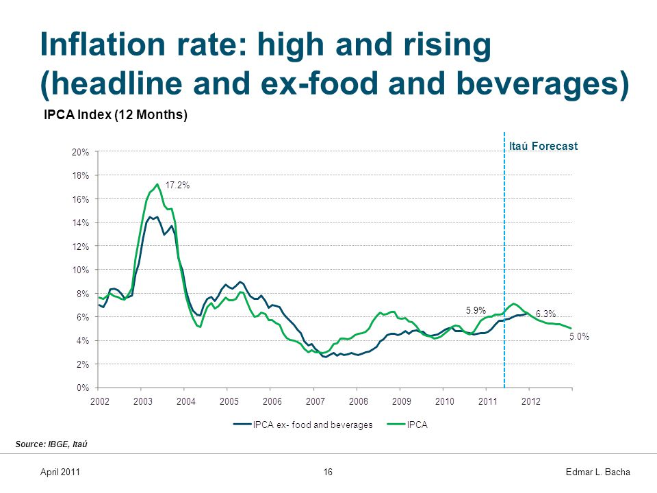 April 201116 Edmar L. Bacha Inflation rate: high and rising (headline and ex-food and beverages) Source: IBGE, Itaú IPCA Index (12 Months) Itaú Foreca