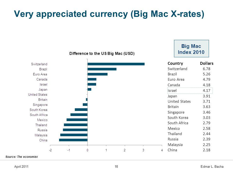 April 201118 Edmar L. Bacha Very appreciated currency (Big Mac X-rates) Difference to the US Big Mac (USD) Big Mac Index 2010 Source: The economist Co