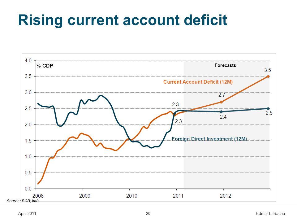 April 201120 Edmar L. Bacha Rising current account deficit Current Account Deficit (12M) Foreign Direct Investment (12M) % GDP Source: BCB; Itaú Forec