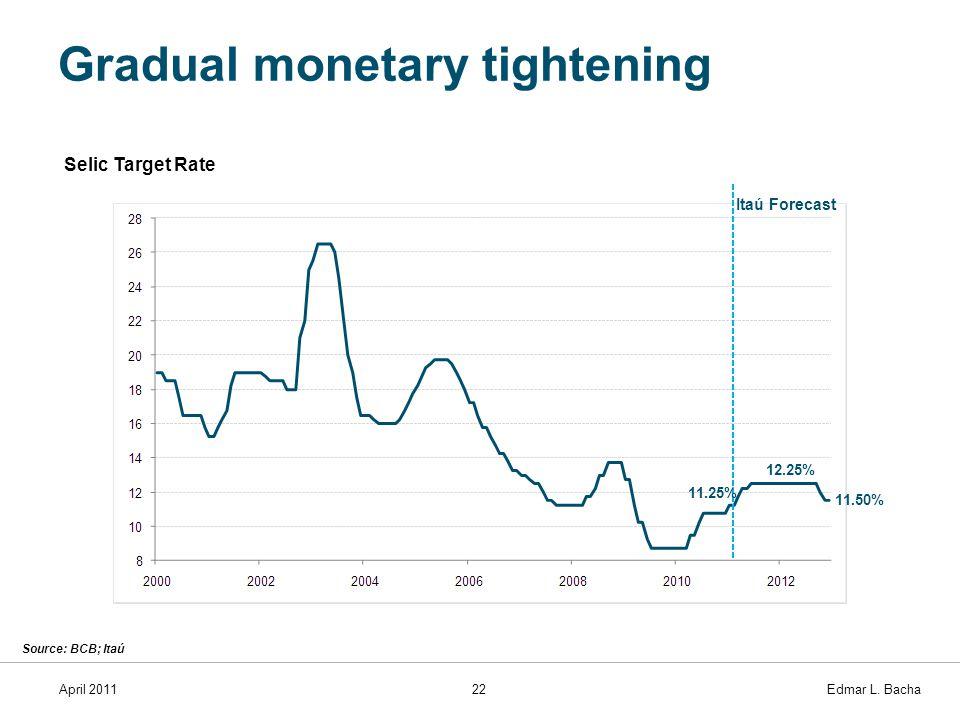 April 201122 Edmar L. Bacha Gradual monetary tightening Itaú Forecast Source: BCB; Itaú Selic Target Rate 12.25% 11.50% 11.25%