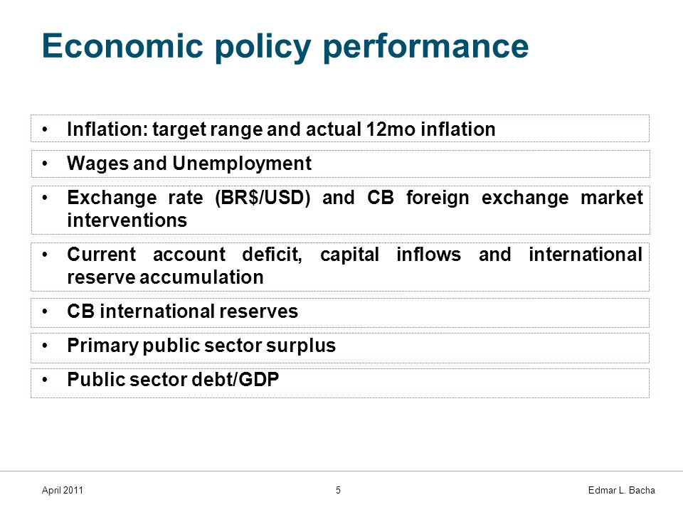 April 20115 Edmar L. Bacha Economic policy performance Inflation: target range and actual 12mo inflation Wages and Unemployment Exchange rate (BR$/USD