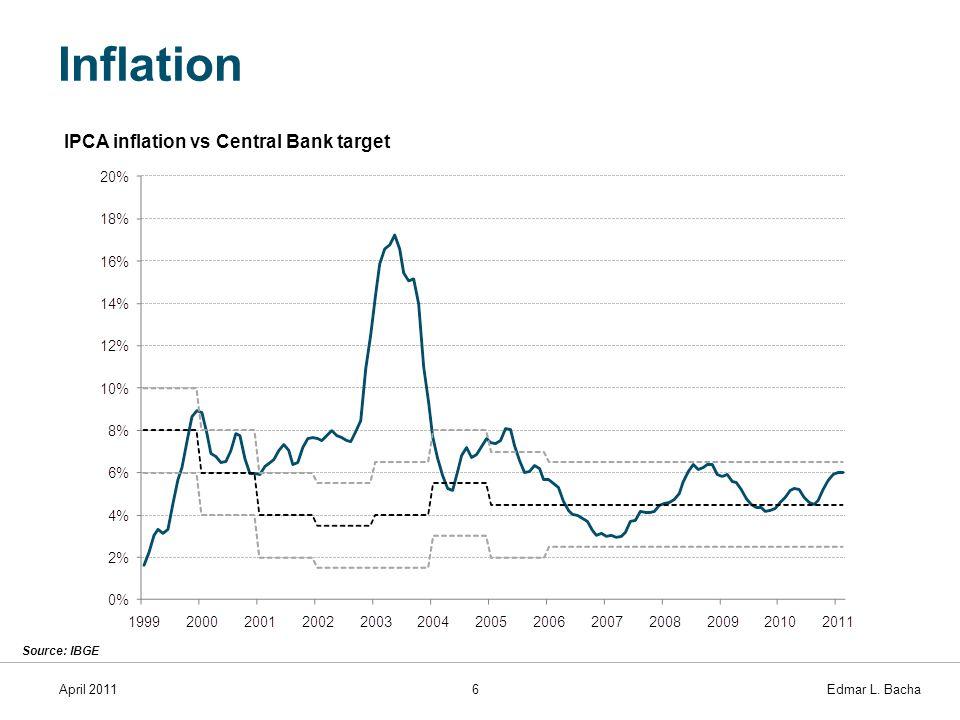 April 20116 Edmar L. Bacha Inflation Source: IBGE IPCA inflation vs Central Bank target