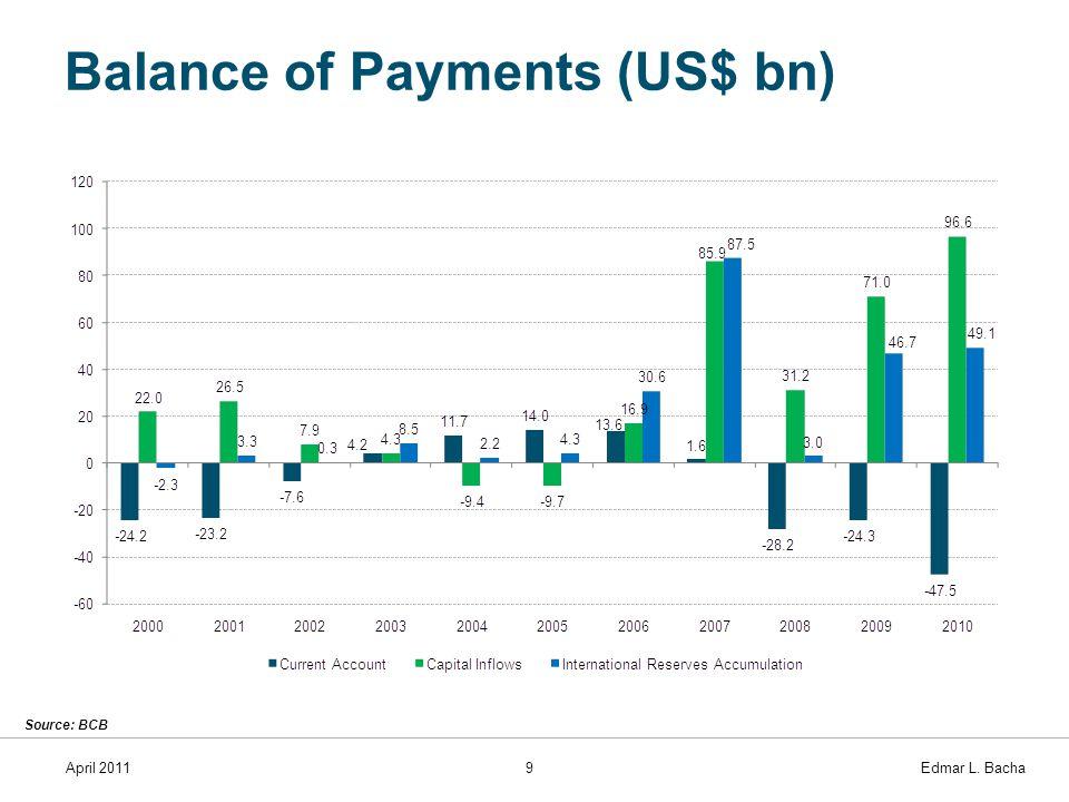 April 20119 Edmar L. Bacha Balance of Payments (US$ bn) Source: BCB