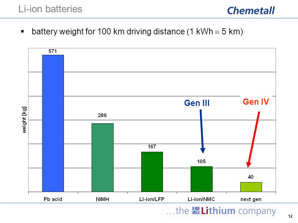 12 Li-ion batteries  battery weight for 100 km driving distance (1 kWh  5 km) Gen III Gen IV