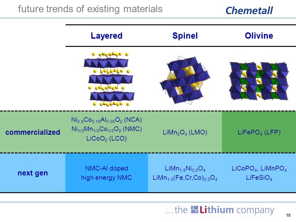 18 future trends of existing materials LayeredSpinelOlivine commercialized Ni 0.8 Co 0.15 Al 0.05 O 2 (NCA) Ni 1/3 Mn 1/3 Co 1/3 O 2 (NMC) LiCoO 2 (LC