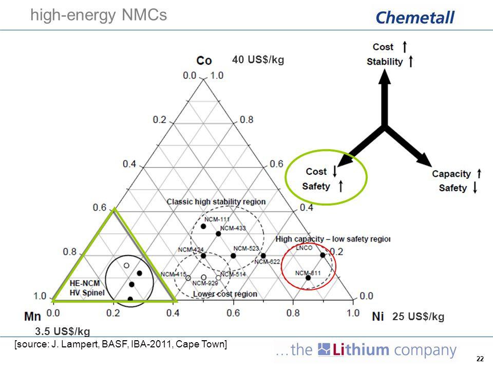 22 high-energy NMCs [source: J. Lampert, BASF, IBA-2011, Cape Town] 3.5 US$/kg 40 US$/kg 25 US$/kg