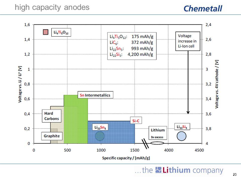 23 high capacity anodes