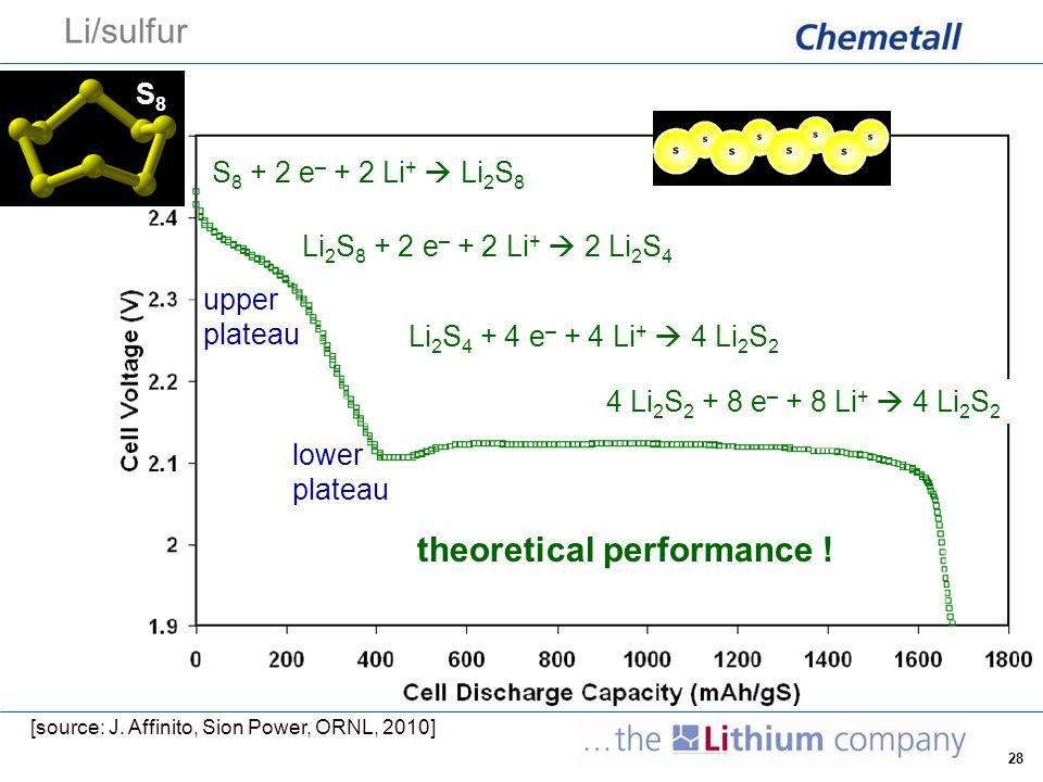 28 Li/sulfur [source: J. Affinito, Sion Power, ORNL, 2010] upper plateau lower plateau S8S8 S 8 + 2 e – + 2 Li +  Li 2 S 8 Li 2 S 8 + 2 e – + 2 Li +