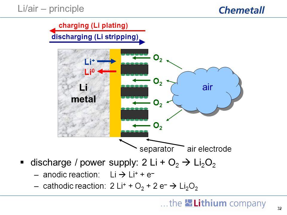 32 Li/air – principle  discharge / power supply: 2 Li + O 2  Li 2 O 2 –anodic reaction:Li  Li + + e – –cathodic reaction: 2 Li + + O 2 + 2 e –  Li