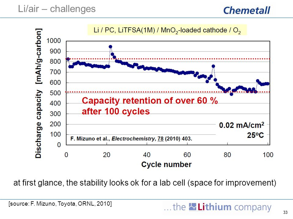 33 Li/air – challenges at first glance, the stability looks ok for a lab cell (space for improvement) [source: F. Mizuno, Toyota, ORNL, 2010]