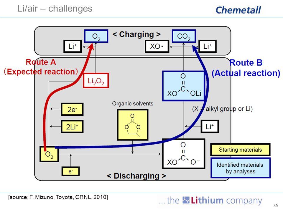 35 Li/air – challenges [source: F. Mizuno, Toyota, ORNL, 2010]