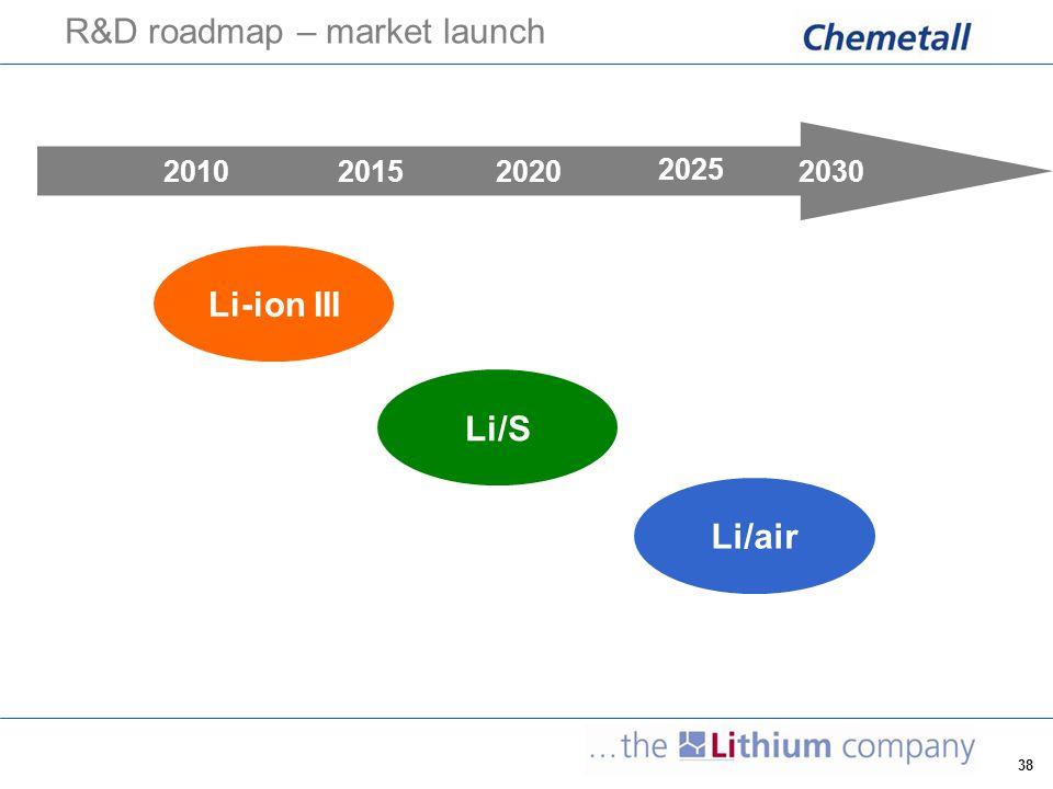 38 R&D roadmap – market launch 2010201520202030 2025 Li/S Li/air Li-ion III