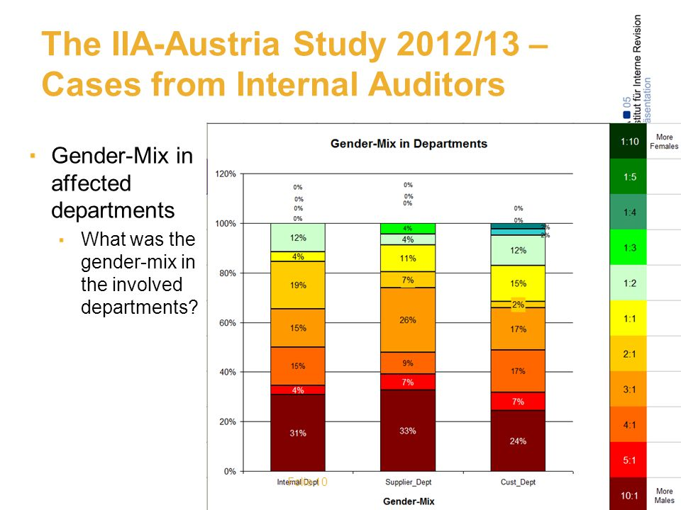 The IIA-Austria Study 2012/13 – Cases from Internal Auditors Gender-Mix in affected departments What was the gender-mix in the involved departments.