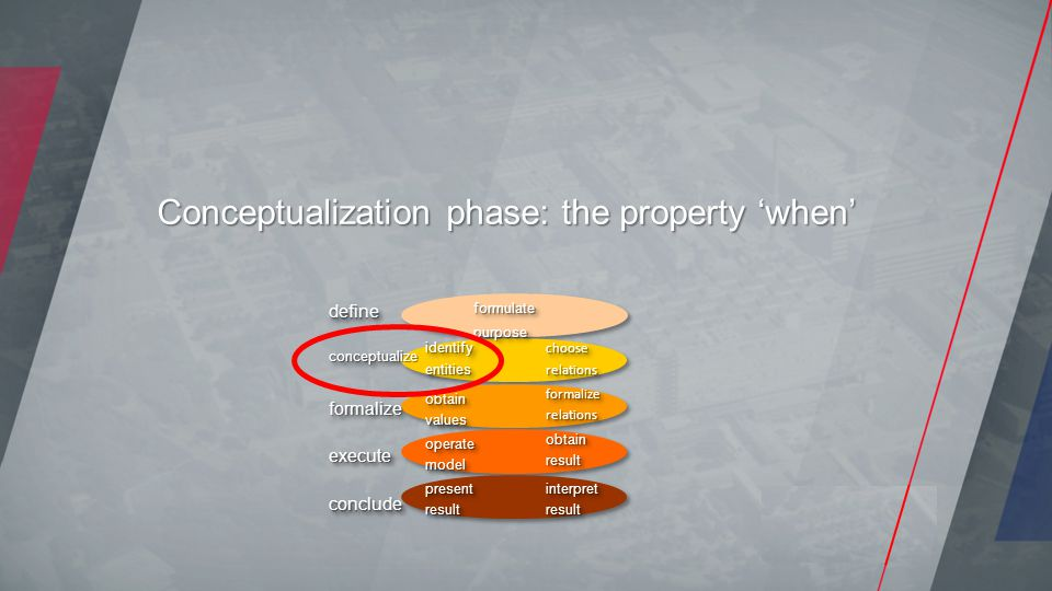 Conceptualization phase: the property 'when'