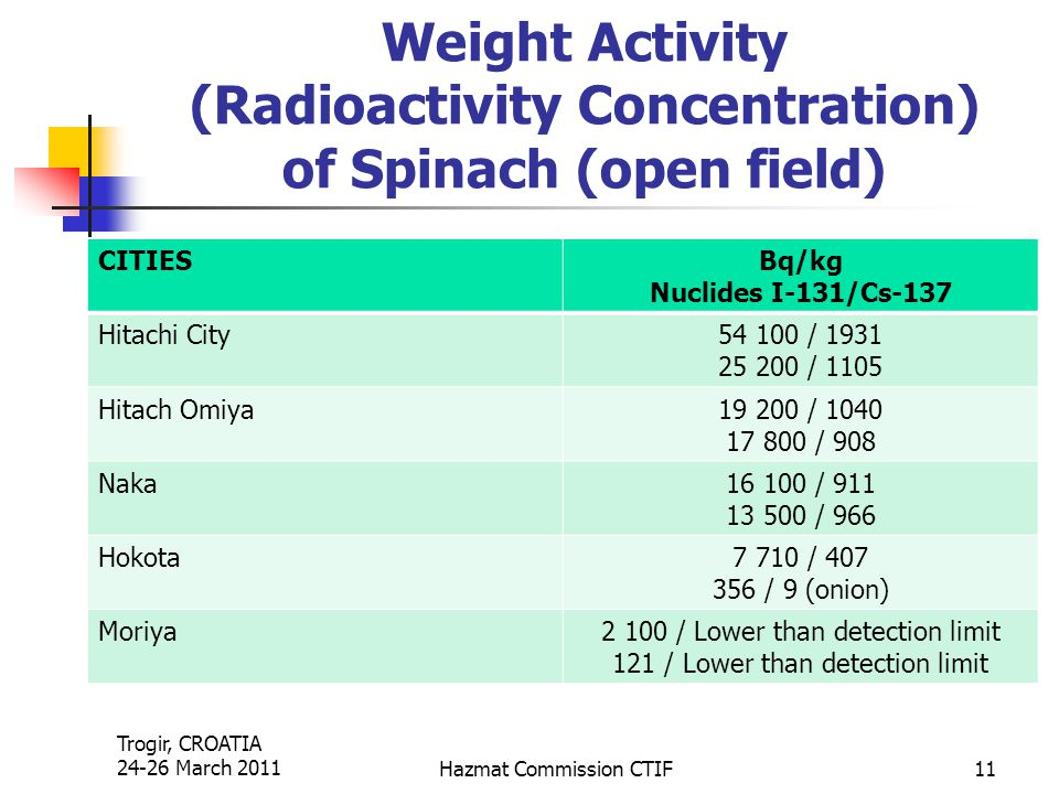 Trogir, CROATIA 24-26 March 2011Hazmat Commission CTIF11 Weight Activity (Radioactivity Concentration) of Spinach (open field) CITIESBq/kg Nuclides I-